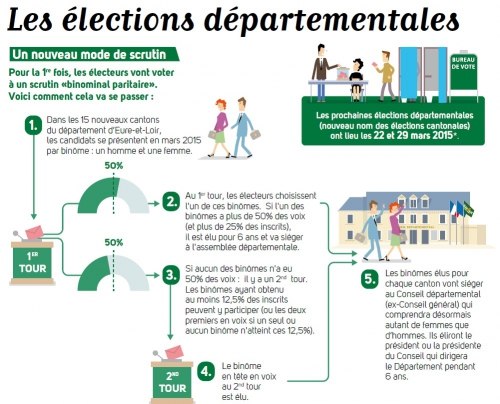mode-de-scrutin-election-departementale-2015